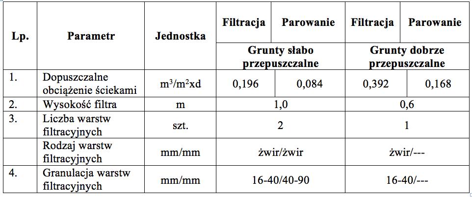 Parametry Filtr chłonno-odparowujący typu FCO